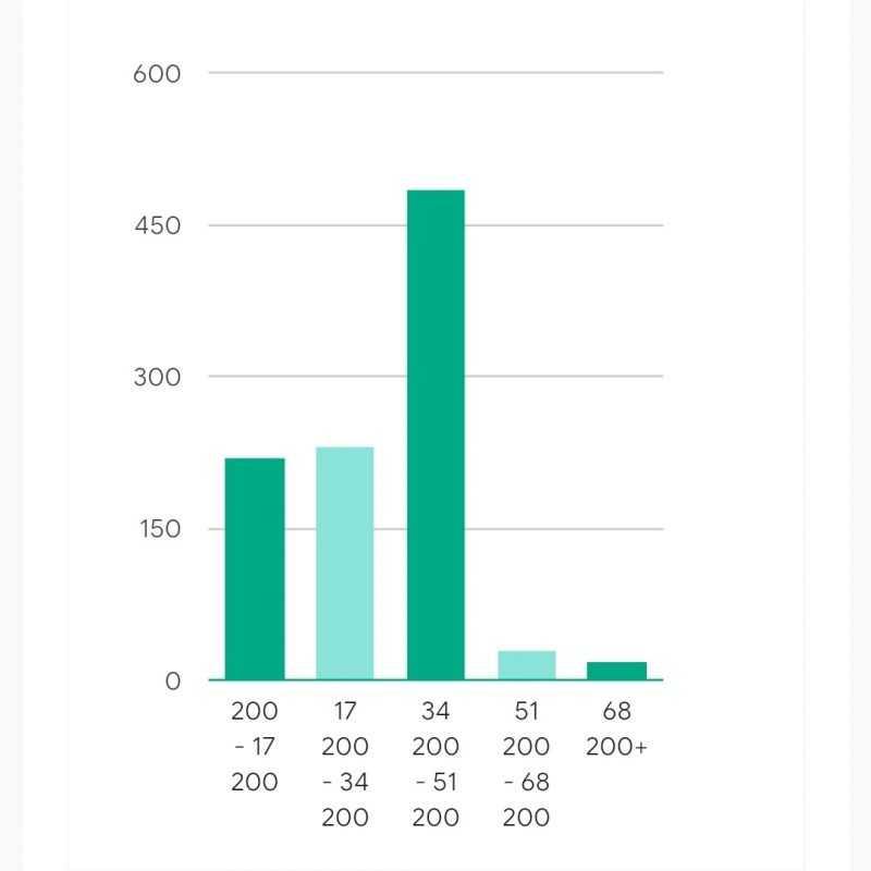 Сколько зарабатывают визажисты в России