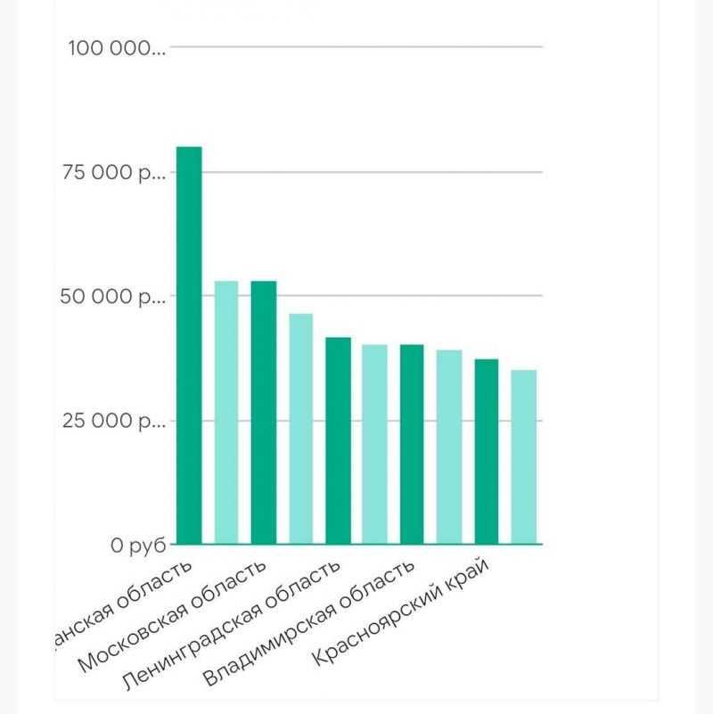 статистика дохода бровиста в россии