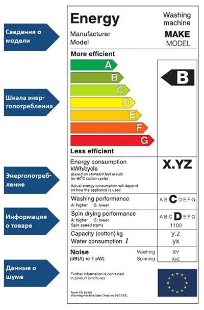 Энергоэффективность стиральных машин
